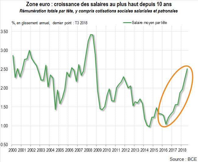 Salaires En Europe Progression Record En 2018 Challenges Algerie